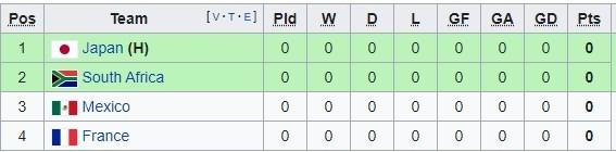 Bảng xếp hạng bóng đá nam Olympic 2020