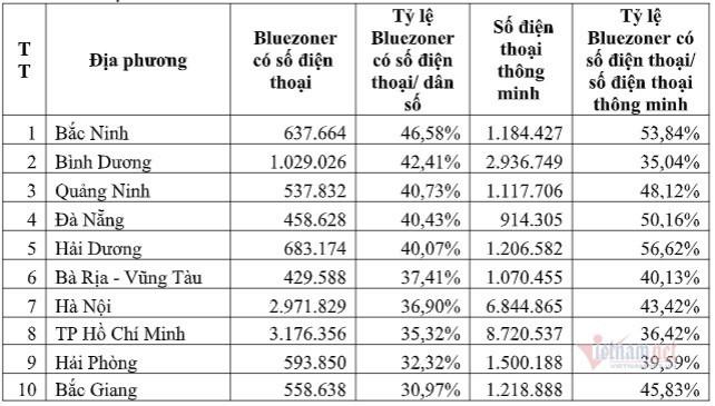 Việt Nam đã có trên 40 triệu lượt người sử dụng Bluezone