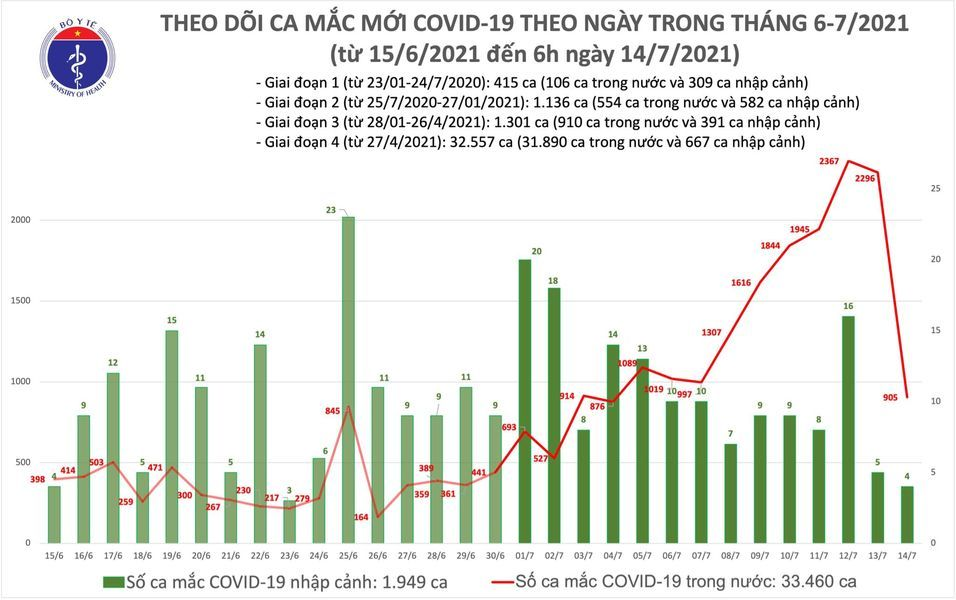 Thêm 909 ca Covid-19, TP.HCM có 666 bệnh nhân