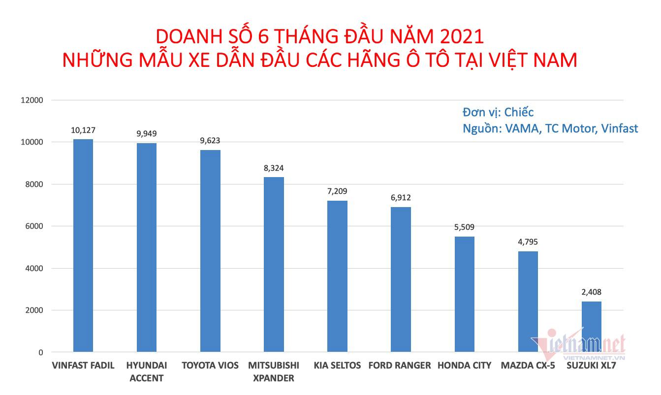 bang-doanh-so-nhung-mau-xe-hot-nhat-tai-viet-nam-6-thang-dau-nam-2021