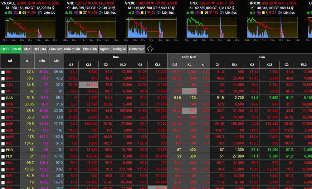 bang-chi-so-chung-khoan-vn-index-14-07-2021