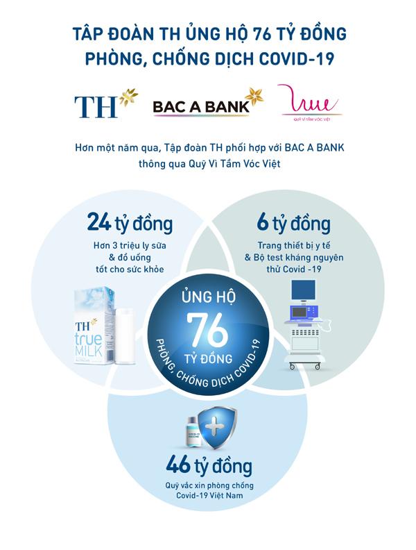Bac A Bank tặng An Giang 2.000 bộ xét nghiệm nhanh Covid-19