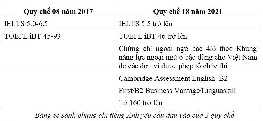 Chủ tịch Hội đồng trường ĐH Hà Nội: Yêu cầu ngoại ngữ với chuẩn tiến sĩ mới là phù hợp