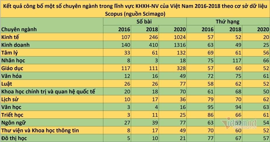 Nghiên cứu KHXH&NV ở Việt Nam tăng trưởng thế nào trong 5 năm qua?