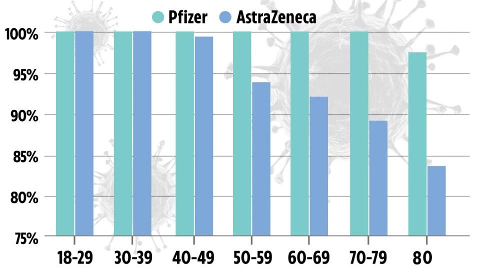 So sánh hiệu quả của vắc xin Pfizer và AstraZeneca ở từng độ tuổi