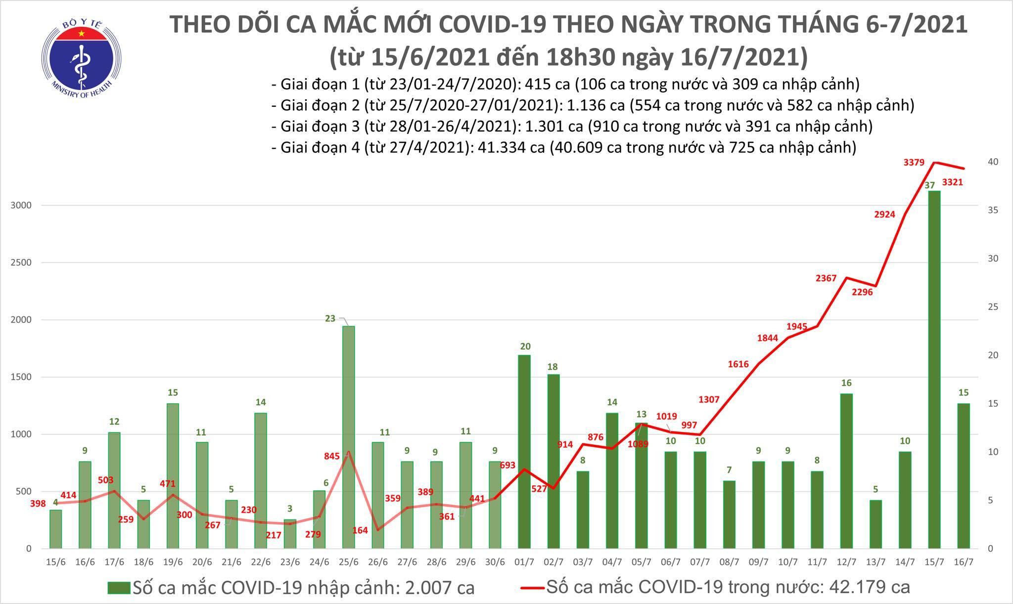 Tối 16/7 thêm 1.898 ca Covid-19, cả ngày ghi nhận 3.336 ca