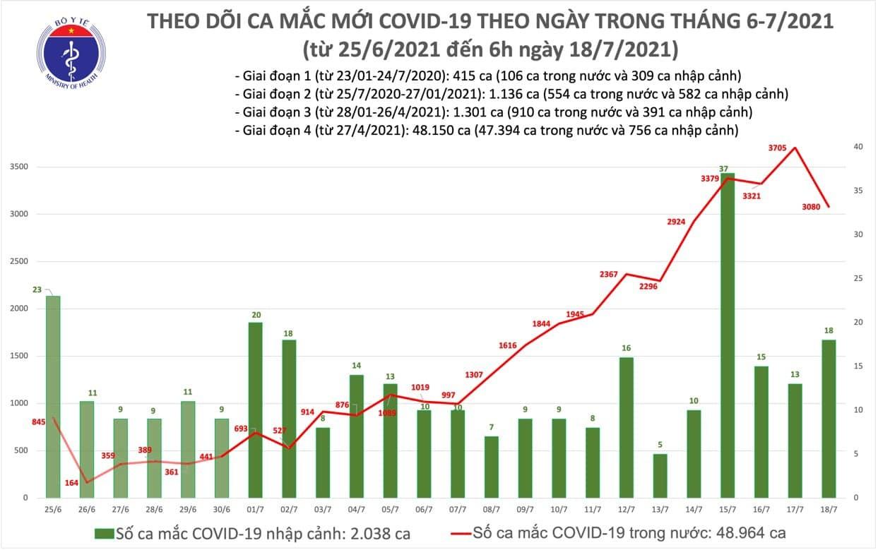 Sáng 18/7 ghi nhận thêm 3.098 ca Covid-19