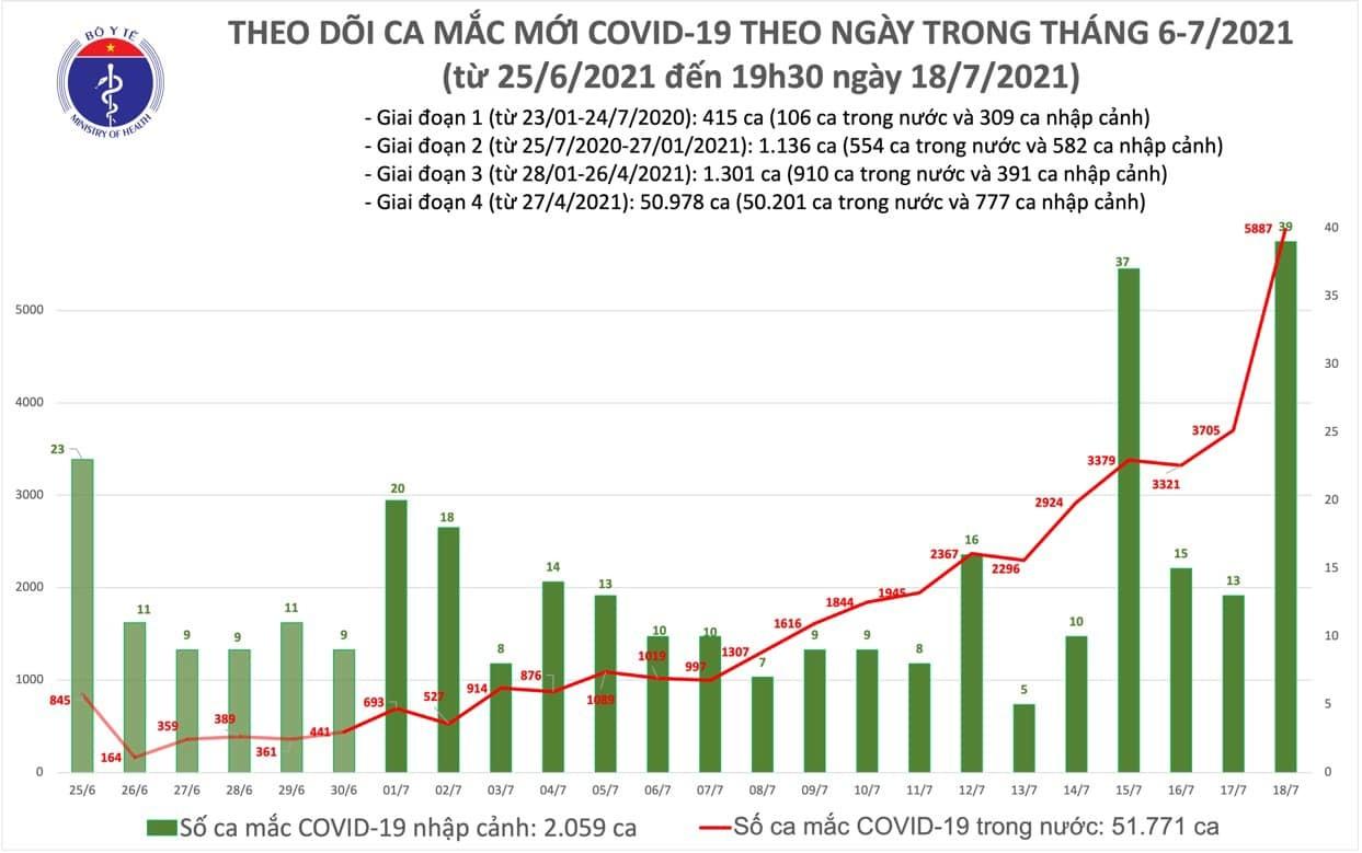Tối 18/7 thêm 2.828 ca Covid-19, cả ngày ghi nhận 5.926 trường hợp