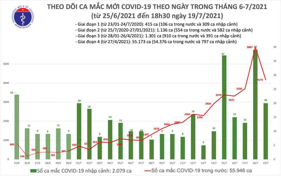 Tối 19/7, Việt Nam công bố thêm 2.180 ca Covid-19