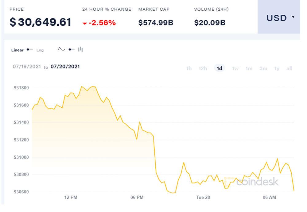 Hoảng loạn khi Bitcoin lao dốc mạnh, về ngưỡng30.000 USD