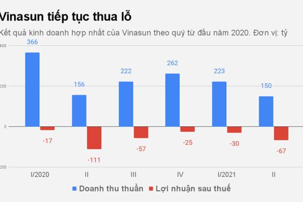 Kỷ lục buồn đáng quên của hãng taxi Vinasun