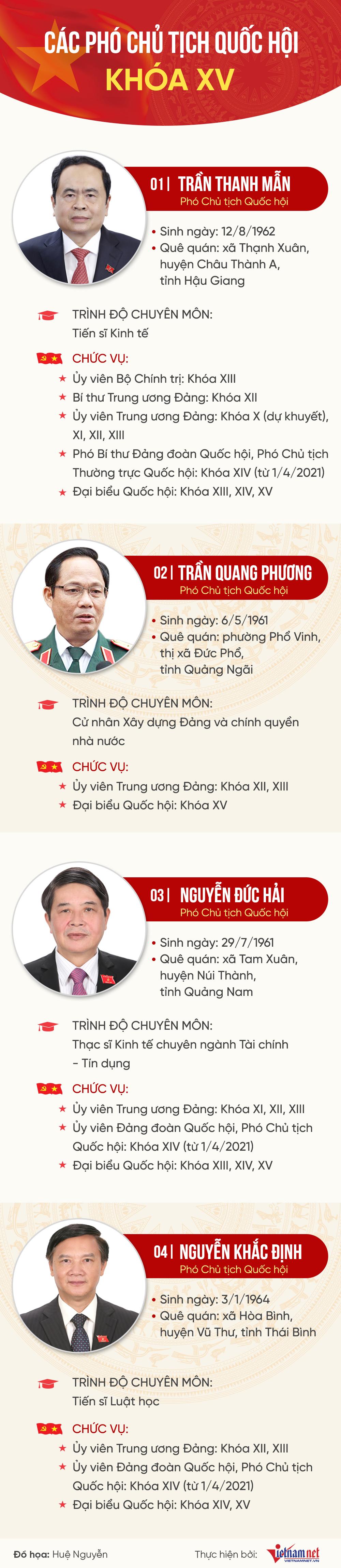 Một ủy viên Bộ Chính trị và ba ủy viên Trung ương làm Phó Chủ tịch Quốc hội