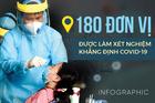 Danh sách 180 đơn vị được làm xét nghiệm khẳng định Covid-19