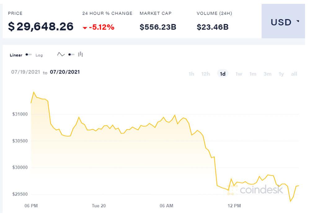 Bitcoin lao dốc không phanh, về ngưỡng 29.000 USD