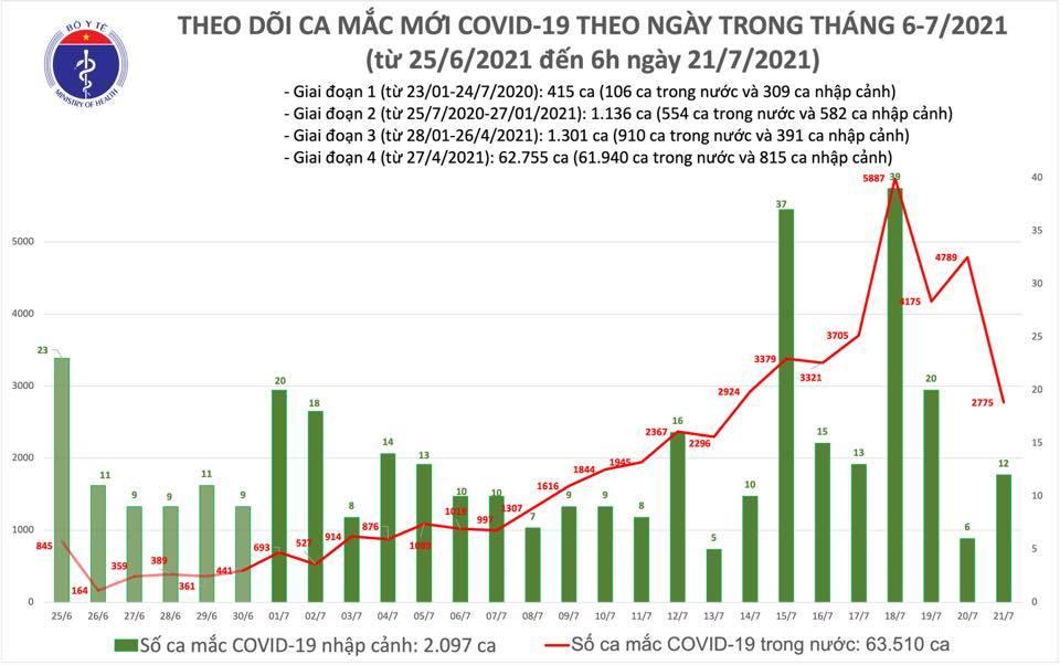 Thêm 2.787 ca Covid-19, Bình Dương có số mắc tăng rất nhanh