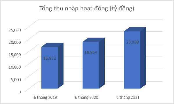 VPBank: Nhiều chỉ tiêu tài chính tăng cao nửa đầu năm 2021