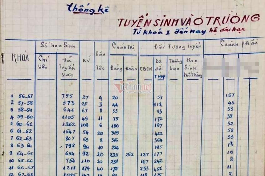 65 năm ĐH Bách khoa Hà Nội - Những thống kê thú vị về sinh viên Bách khoa