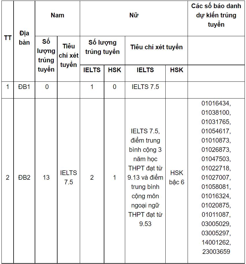 Đạt 7.5 IELTS trúng tuyển vào hai trường công an