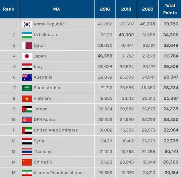 Vietnamese U23 side named as eighth best in Asia by football website