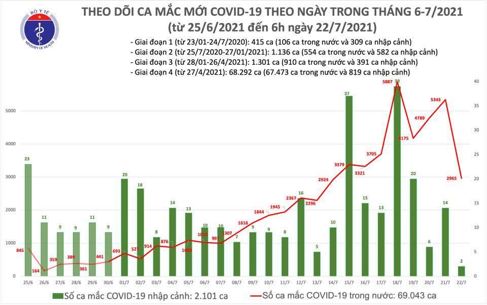 Sáng 22/7 thêm  2.967 ca Covid-19, TP.HCM có 2.433 ca