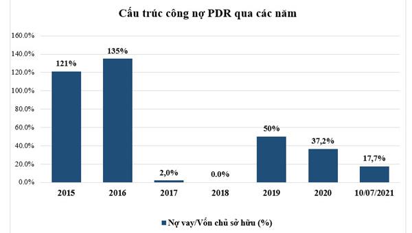 Nợ vay tài chính của Bất động sản Phát Đạt còn dưới 1.260 tỷ đồng
