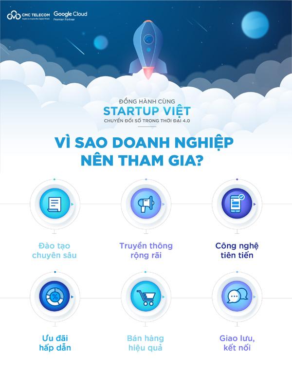 Tham gia chương trình hỗ trợ start-up Việt của Google & CMC Telecom, DN được gì?