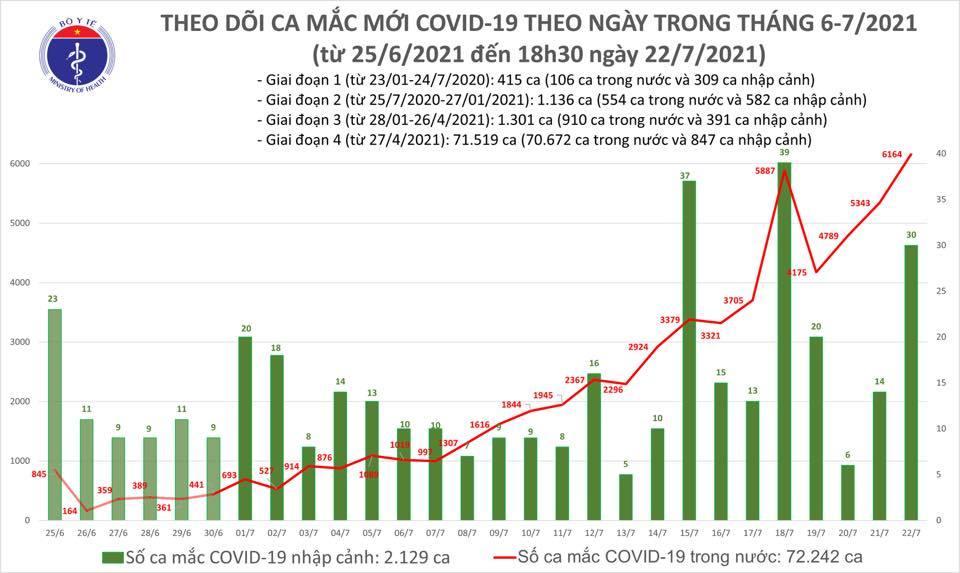 Thêm 3.227 ca Covid-19, kỷ lục mới với 6.194 ca nhiễm cả ngày