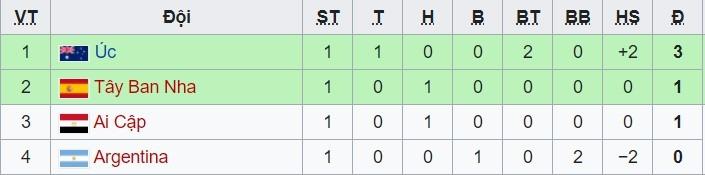 Argentina 0-0 Ai Cập: Tấn công ghi bàn thắng (H2)