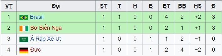 Brazil 0-0 Bờ Biển Ngà: Selecao bị đuổi người (H1)