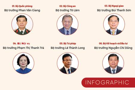 Quốc hội thông qua cơ cấu Chính phủ nhiệm kỳ mới có 22 bộ ngành