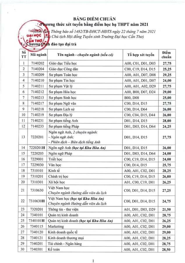 Đại học Cần Thơ công bố điểm chuẩn theo phương thức học bạ