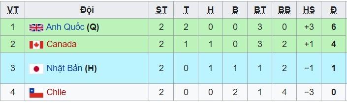 Link xem trực tiếp bóng đá nữ Olympic: Canada vs Anh, 18h ngày 27/7