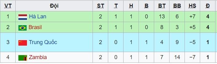 Trực tiếp Brazil 0-0 Zambia: Đánh chiếm ngôi đầu (H1)