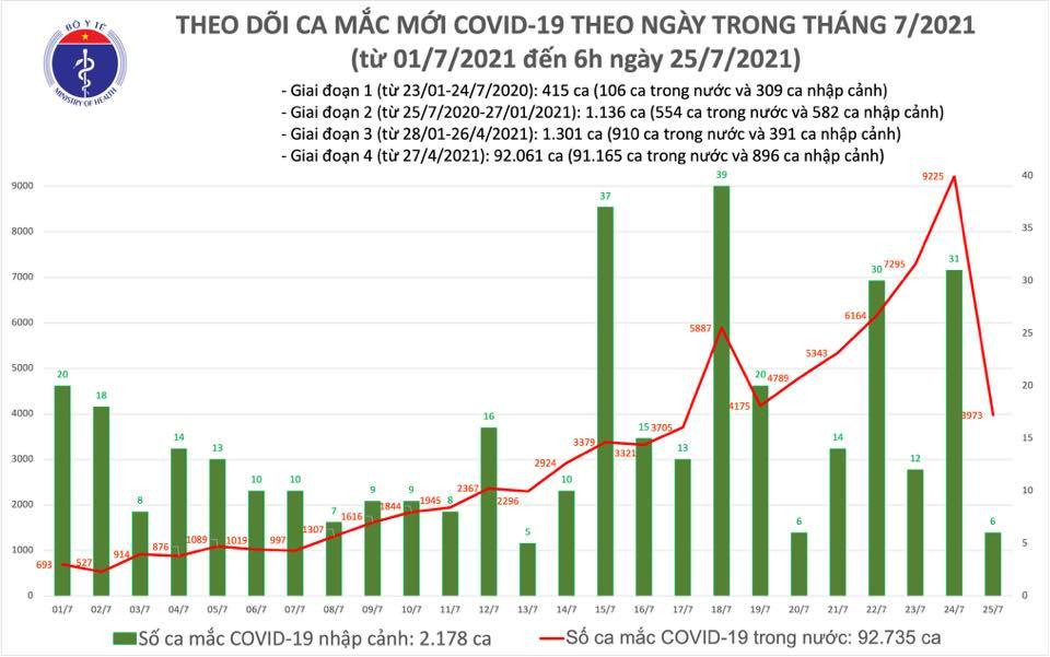 Sáng 25/7 thêm 3.979 ca Covid-19, Việt Nam tiêm hơn 4,5 triệu liều