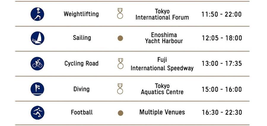 Lịch thi đấu Olympic Tokyo 2020 ngày 25/7: Dậy sóng đường đua xanh