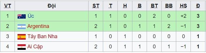 Argentina thắng trận đầu tiên ở Olympic Tokyo