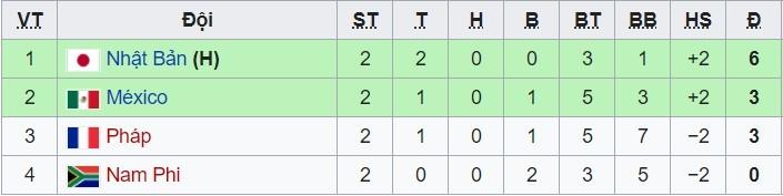 Hạ đẹp Mexico, Olympic Nhật Bản sớm đoạt vé tứ kết