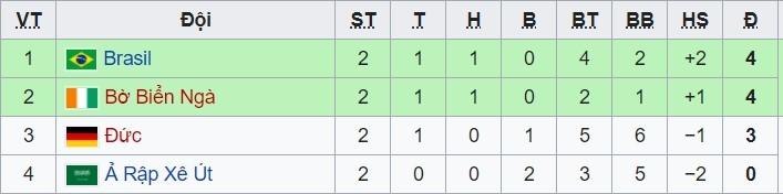 Trực tiếp Brazil 1-1 Saudi Arabia: Bất ngờ xảy ra (H2)