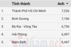 Top 10 địa phương dẫn đầu điểm trung bình môn tiếng Anh