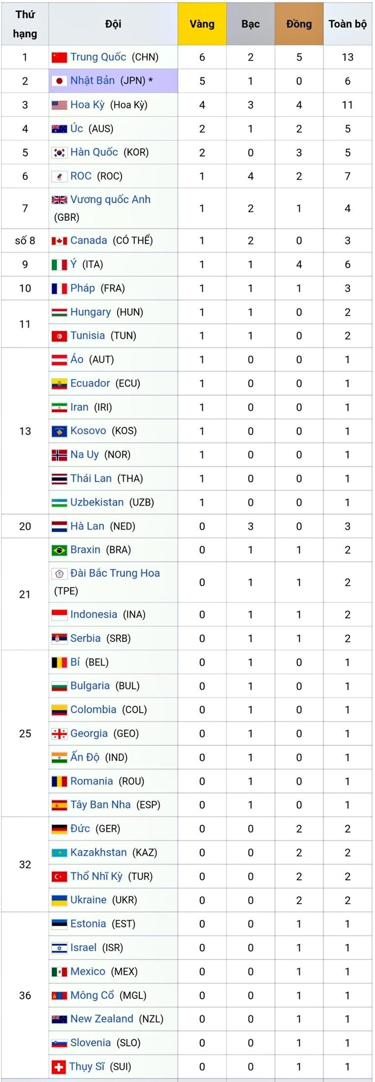 Bảng tổng sắp huy chương Olympic hôm nay 26/7: Anh, Canada có HCV đầu tiên