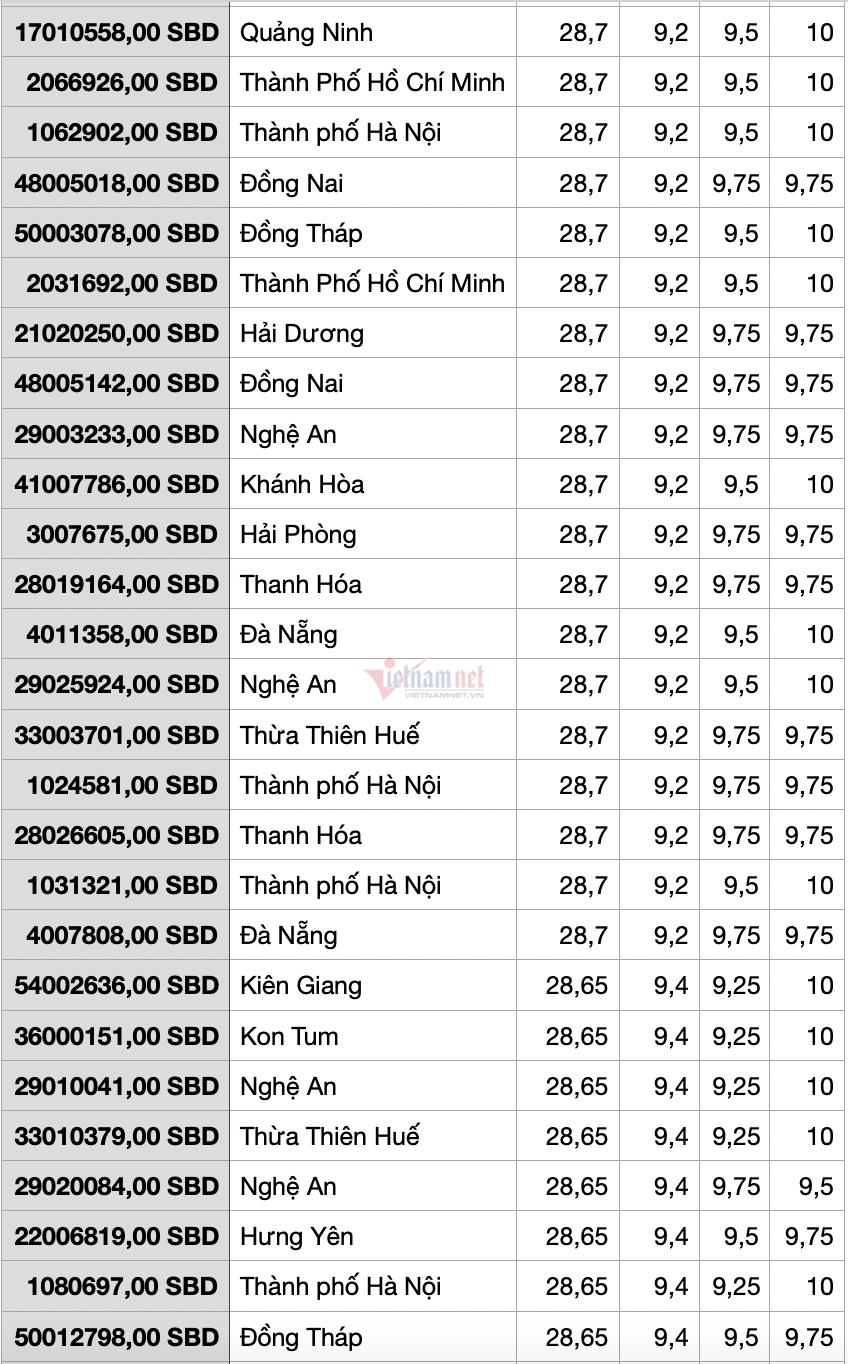 Top 200 thí sinh có điểm khối B cao nhất cả nước