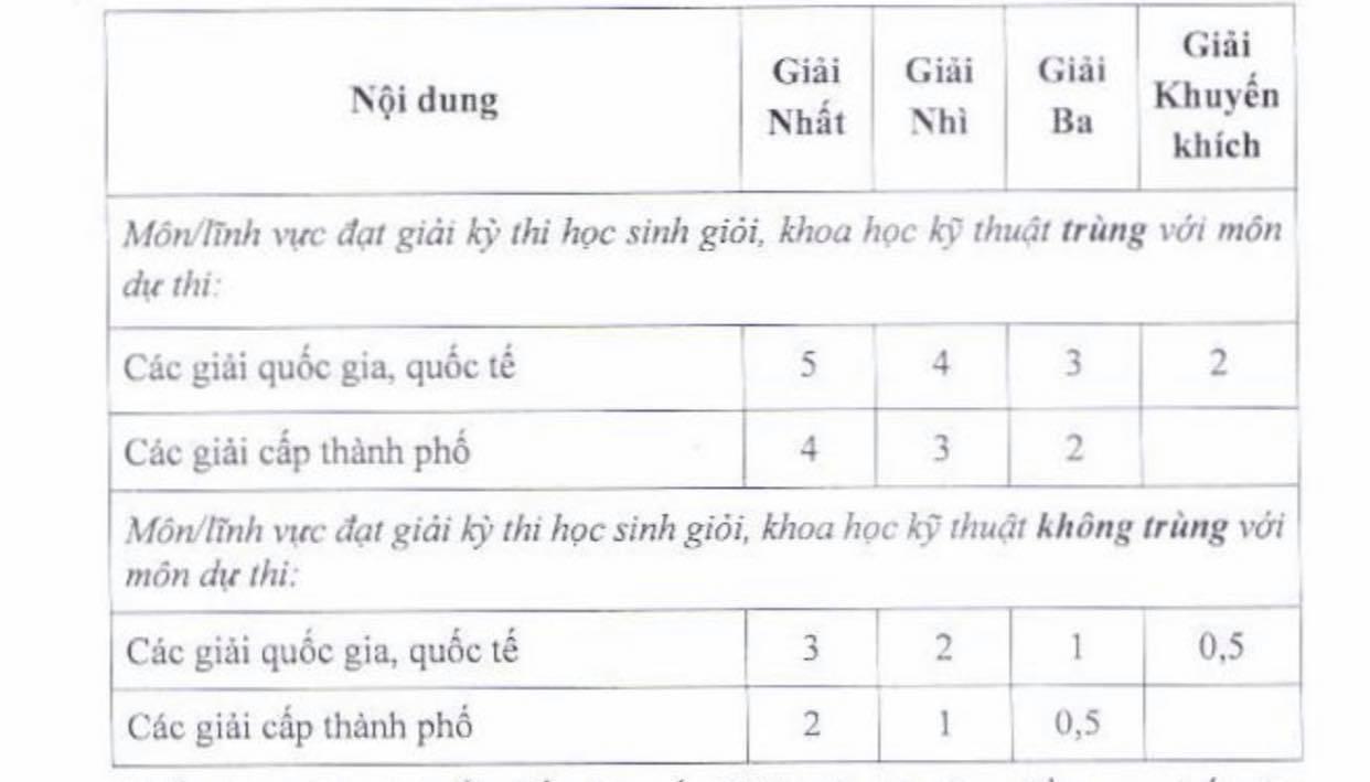 Sở GD-ĐT TP.HCM đề xuất xét tuyển vào lớp 10