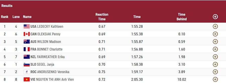Ánh Viên bị loại ở nội dung 200m tự do Olympic