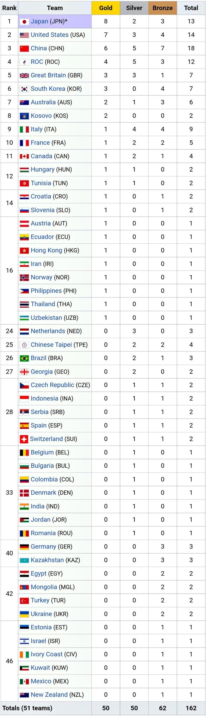 Bảng tổng sắp huy chương Olympic hôm nay 27/7: Đông Nam Á có HCV thứ 2