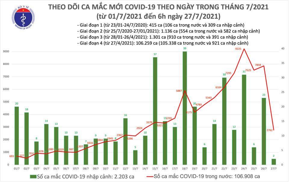 Sáng 27/7 ghi nhận 2.764 ca Covid-19, đã tiêm chủng hơn 4,7 triệu liều vắc xin