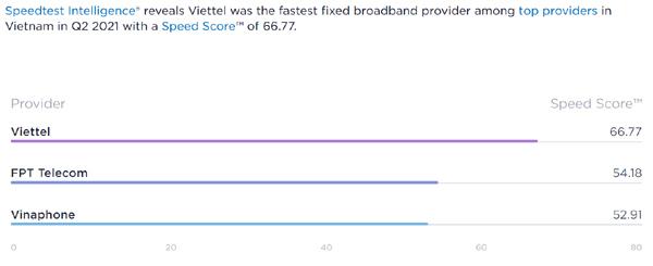 Viettel - nhà mạng có tốc độ data nhanh nhất Việt Nam quý II năm 2021