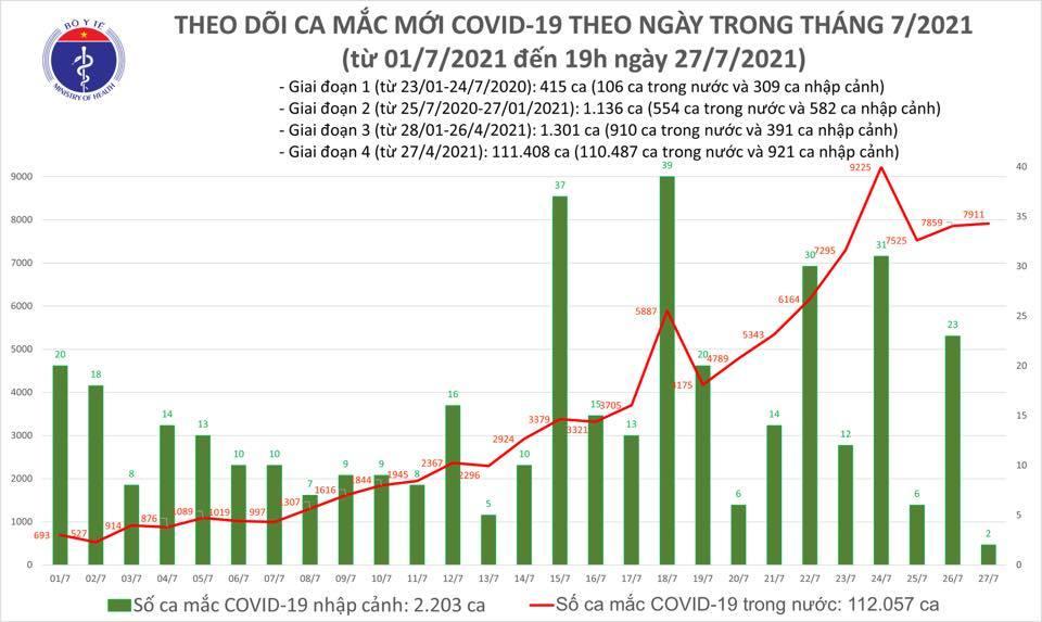Cả ngày 27/7 ghi nhận 7.913 ca Covid-19, có 1.602 ca khỏi bệnh