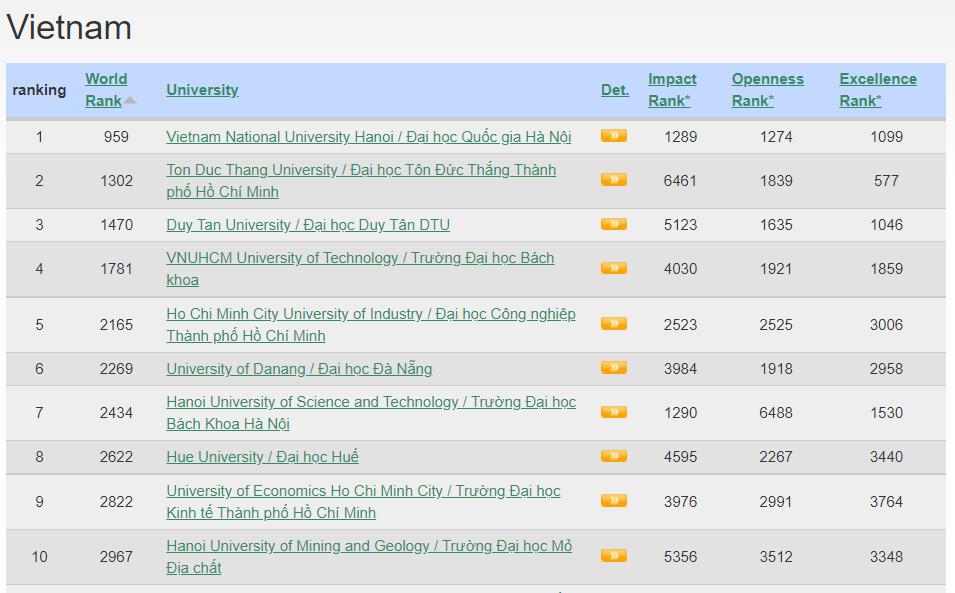 ĐH Quốc gia Hà Nội thuộc top 1.000 đại học xuất sắc nhất thế giới