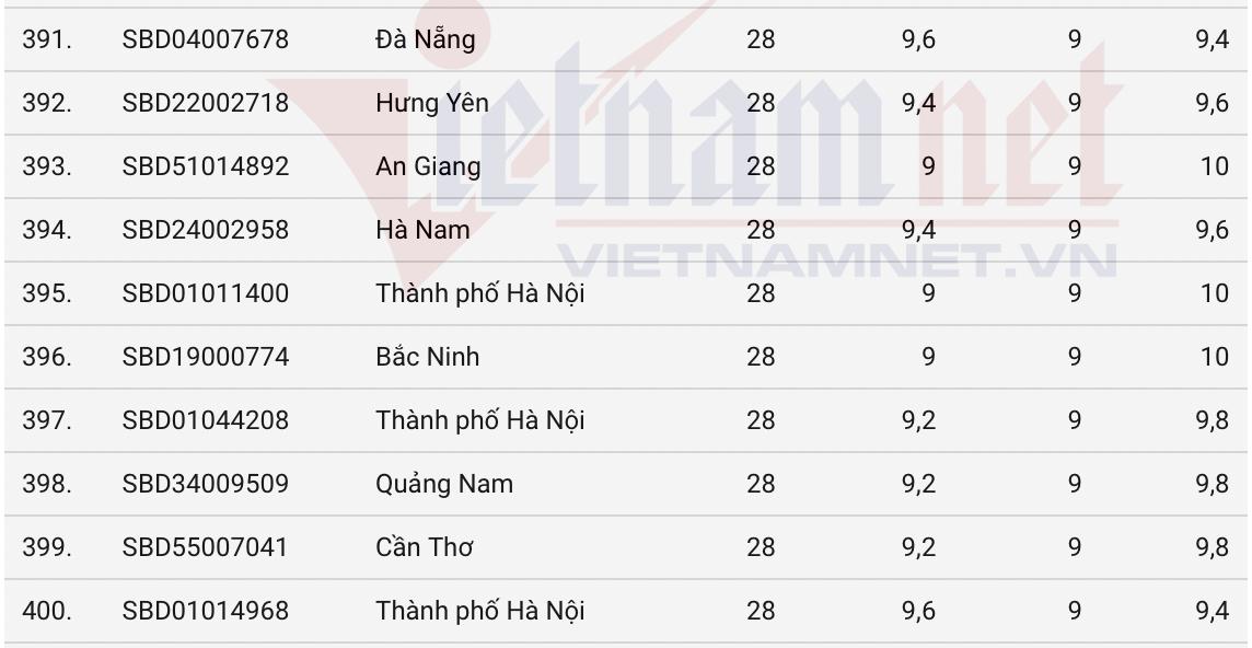 Top 500 thí sinh có điểm thi khối D cao nhất nước, từ 28 điểm trở lên