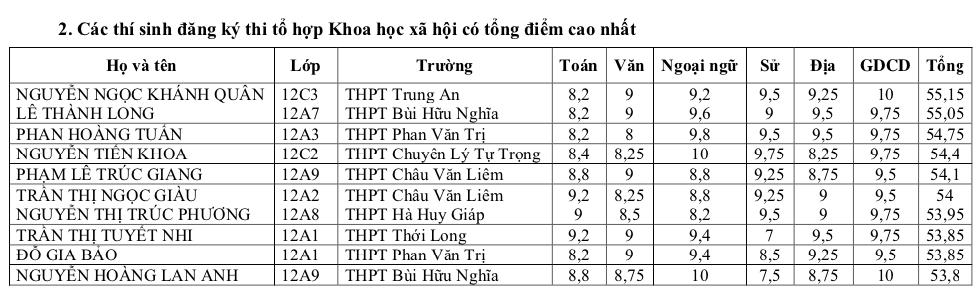 Thủ khoa thi tốt nghiệp của Cần Thơ đạt 55,15 điểm